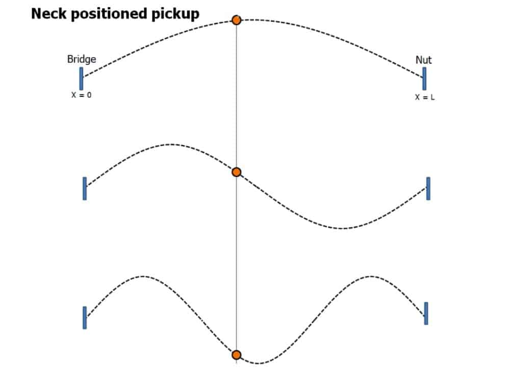 Amplitude of Harmonics for Pickup at Neck 1